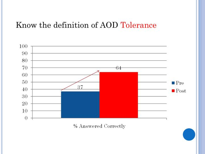 Know the definition of AOD