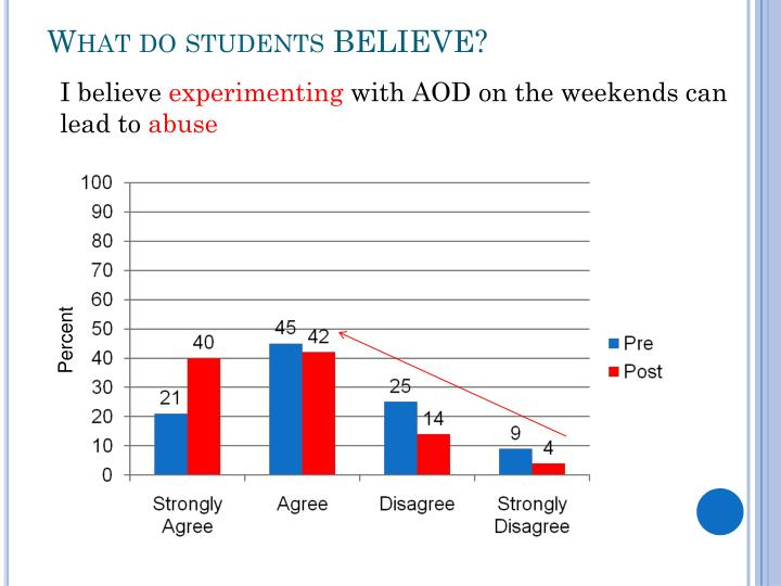 What do students BELIEVE?