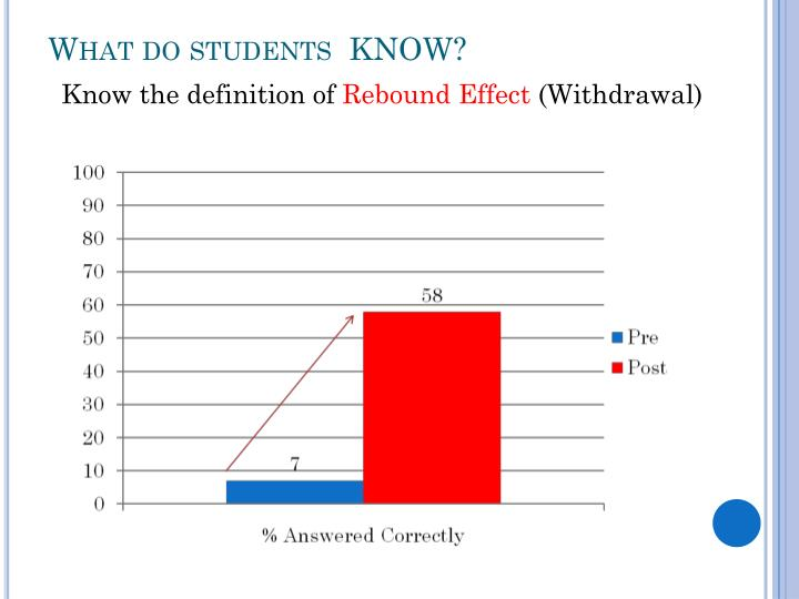 What do students  KNOW?