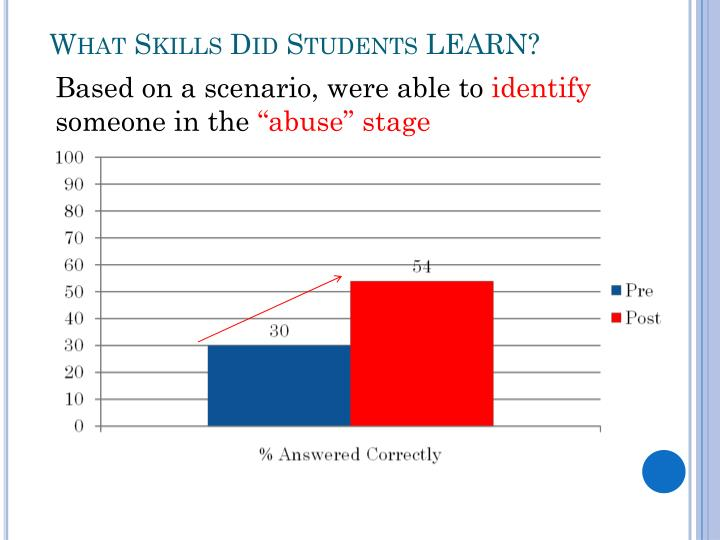 What Skills Did Students LEARN?