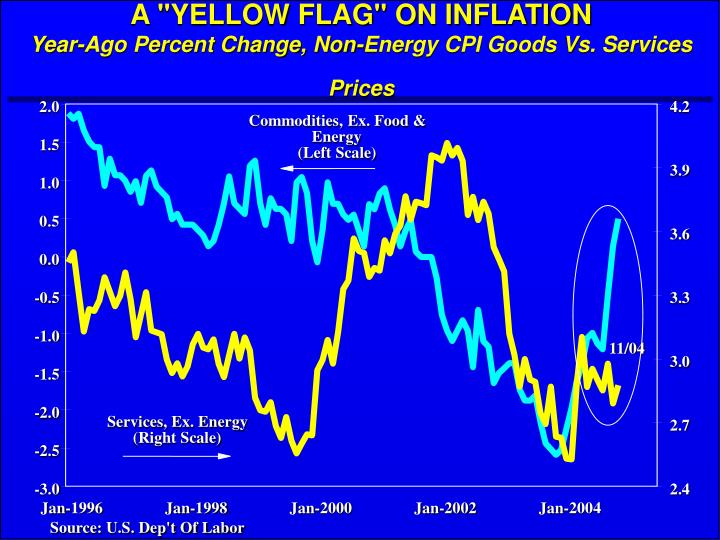 "A ""YELLOW FLAG"" ON INFLATION"