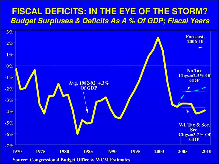 FISCAL DEFICITS: IN THE EYE OF THE STORM?