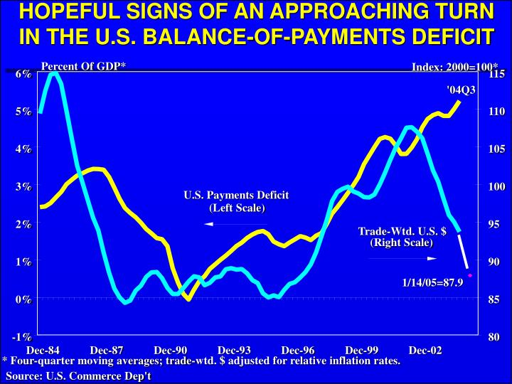 HOPEFUL SIGNS OF AN APPROACHING TURN IN THE U.S. BALANCE-OF-PAYMENTS DEFICIT