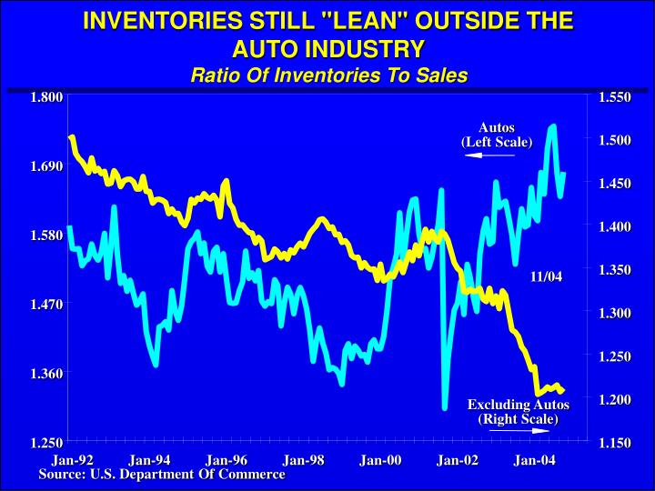 "INVENTORIES STILL ""LEAN"" OUTSIDE THE"