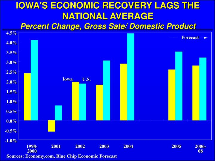 IOWA'S ECONOMIC RECOVERY LAGS THE NATIONAL AVERAGE