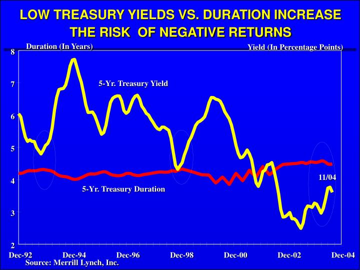 LOW TREASURY YIELDS VS. DURATION INCREASE
