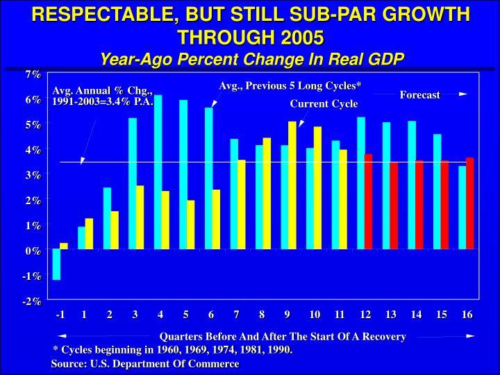 RESPECTABLE, BUT STILL SUB-PAR GROWTH THROUGH 2005