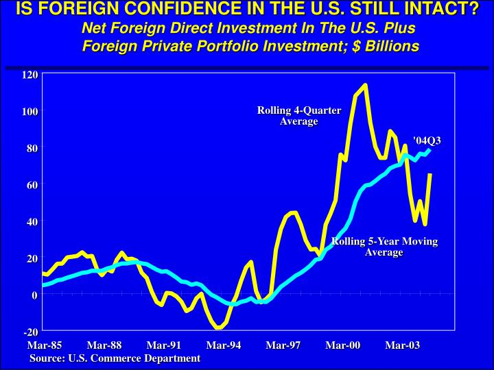 IS FOREIGN CONFIDENCE IN THE U.S. STILL INTACT?