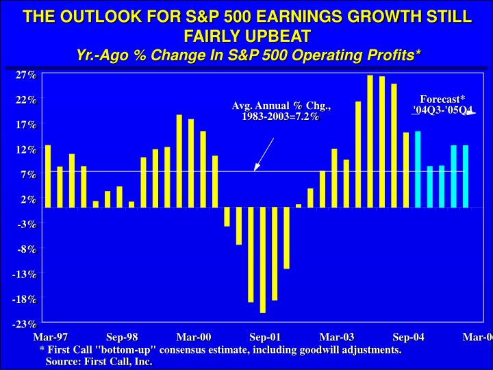 THE OUTLOOK FOR S&P 500 EARNINGS GROWTH STILL FAIRLY UPBEAT