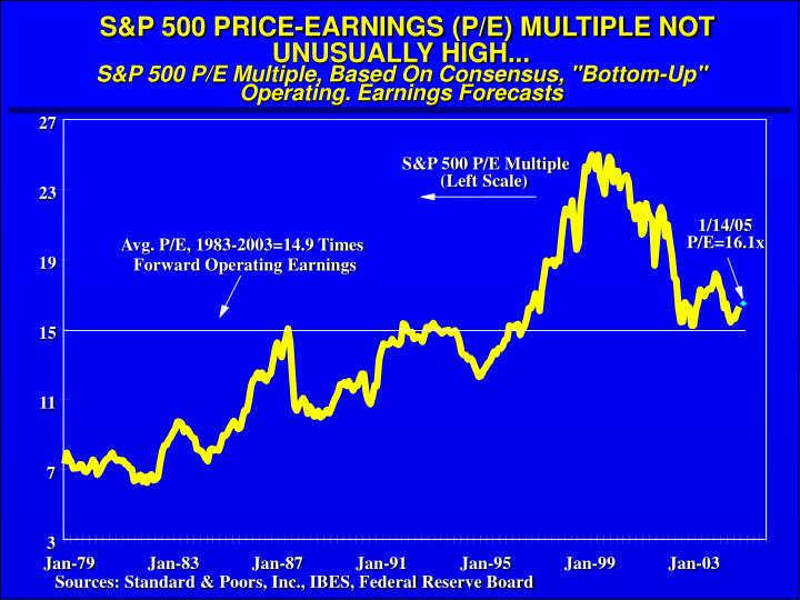 S&P 500 PRICE-EARNINGS (P/E) MULTIPLE NOT UNUSUALLY HIGH...
