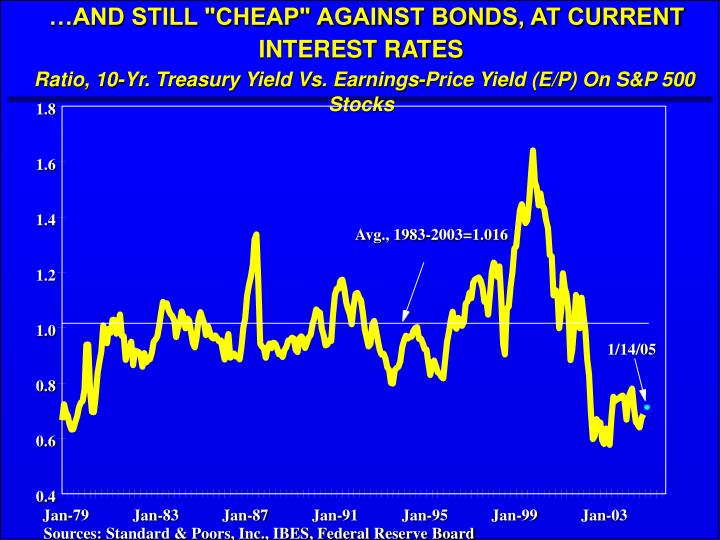 "…AND STILL ""CHEAP"" AGAINST BONDS, AT CURRENT INTEREST RATES"