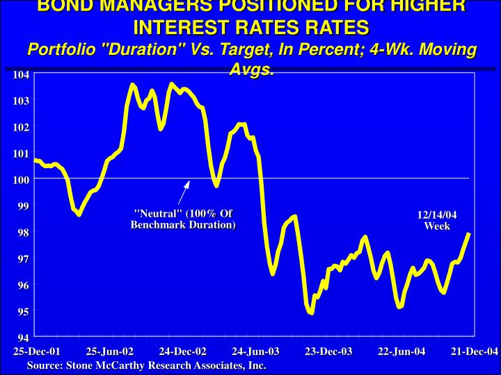 BOND MANAGERS POSITIONED FOR HIGHER INTEREST RATES RATES