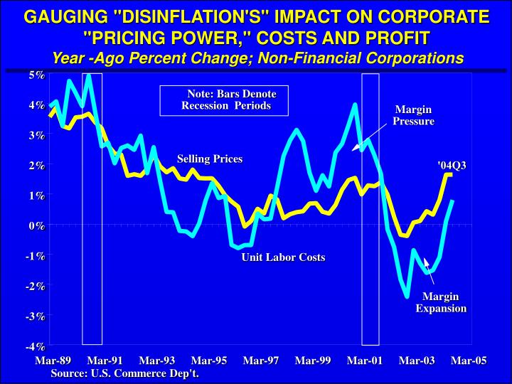 "GAUGING ""DISINFLATION'S"" IMPACT ON CORPORATE ""PRICING POWER,"" COSTS AND PROFIT"