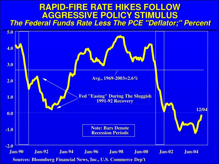 RAPID-FIRE RATE HIKES FOLLOW