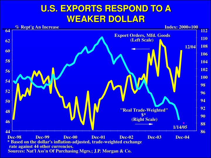 U.S. EXPORTS RESPOND TO A