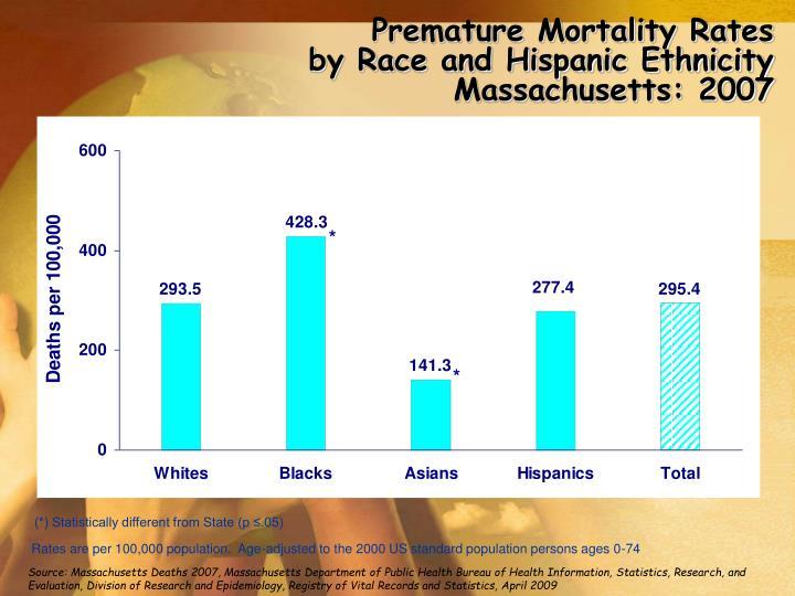 Premature Mortality Rates