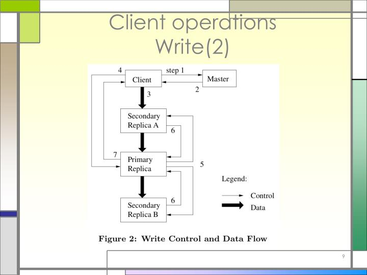 Client operations