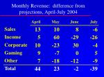 monthly revenue difference from projections april july 2004