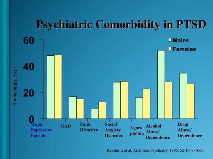 Psychiatric Comorbidity in PTSD