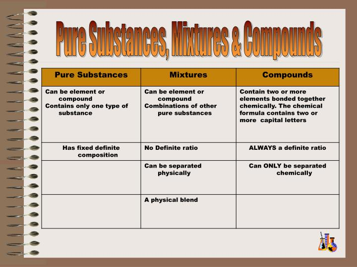 Pure Substances, Mixtures & Compounds