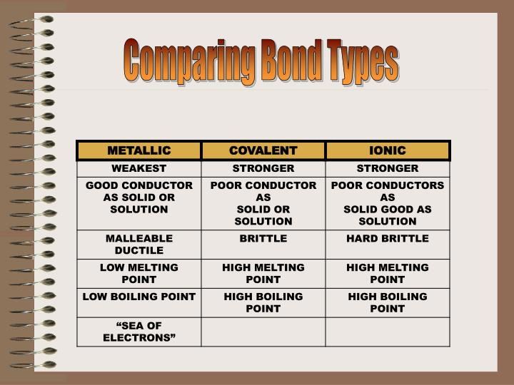 Comparing Bond Types