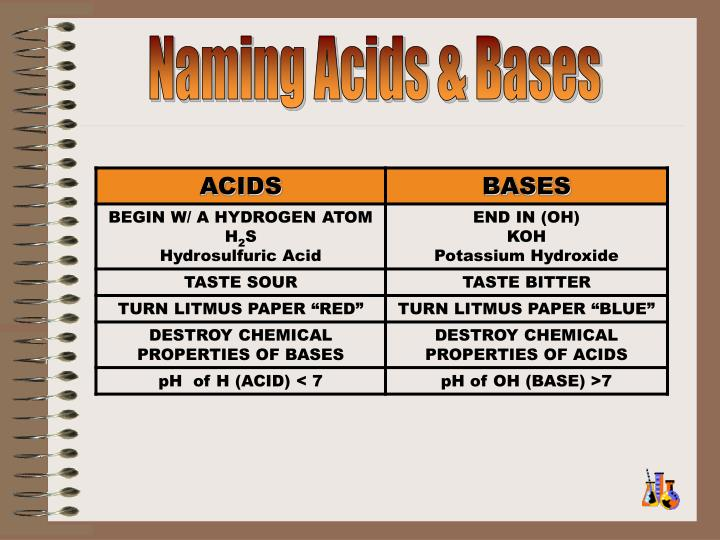 Naming Acids & Bases