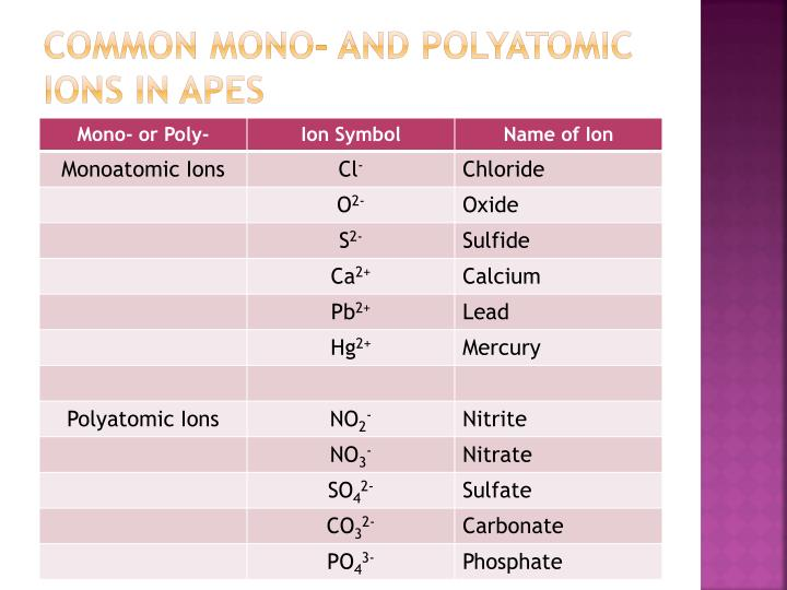 Common Mono- and Polyatomic Ions in APES