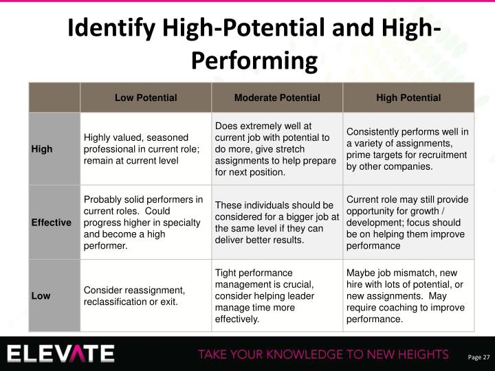 Identify High-Potential and High-Performing
