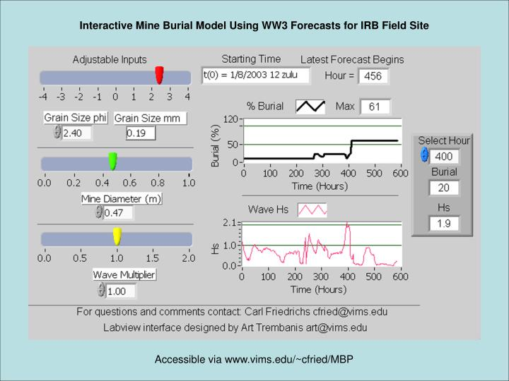 Interactive Mine Burial Model Using WW3 Forecasts for IRB Field Site