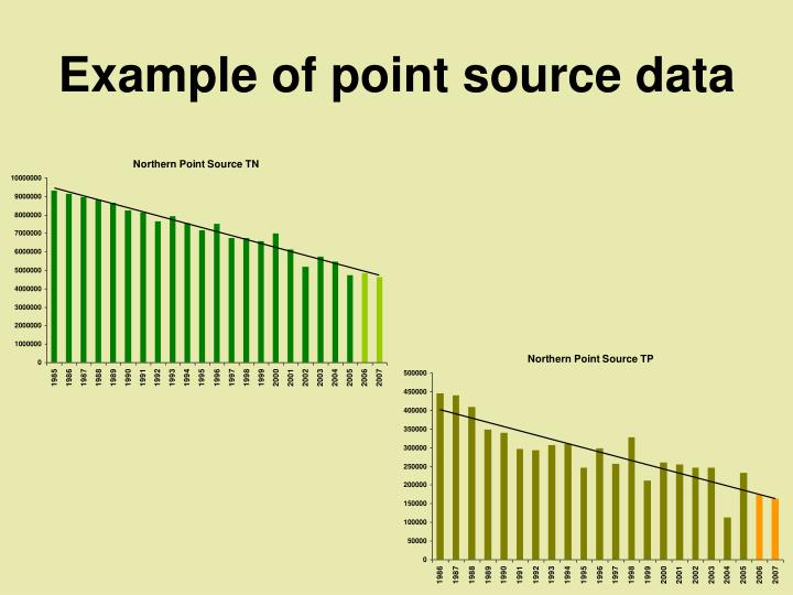 Example of point source data