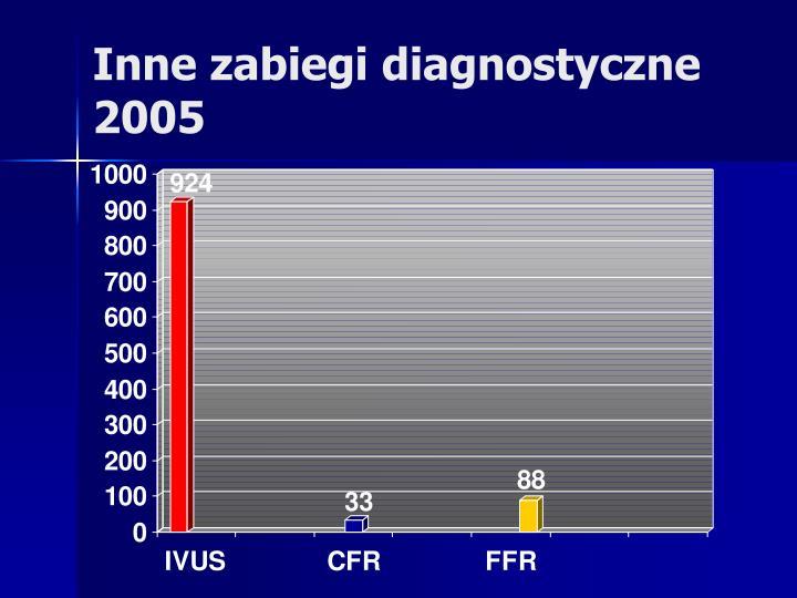 Inne zabiegi diagnostyczne 2005