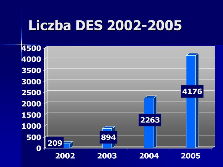 Liczba DES 2002-2005
