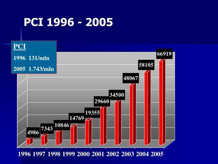 PCI 1996 - 2005