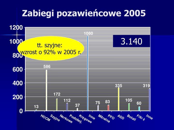 Zabiegi pozawieńcowe 2005