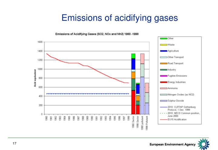 Emissions of acidifying gases