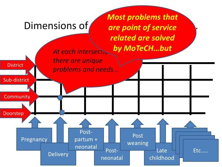 Most problems that are point of service related are solved by MoTeCH…but