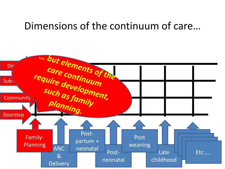 Dimensions of the continuum of care…