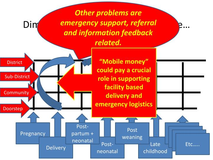 Other problems are emergency support, referral and information feedback related.