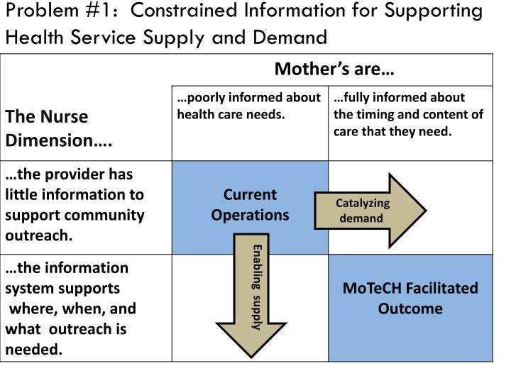Problem #1:  Constrained Information for Supporting Health Service Supply and Demand