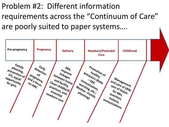 "Problem #2:  Different information requirements across the ""Continuum of Care"" are poorly suited to paper systems…."