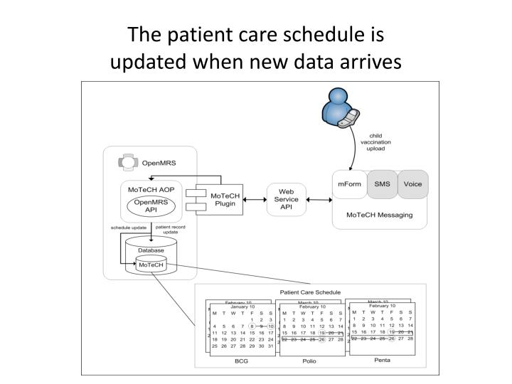 The patient care schedule is