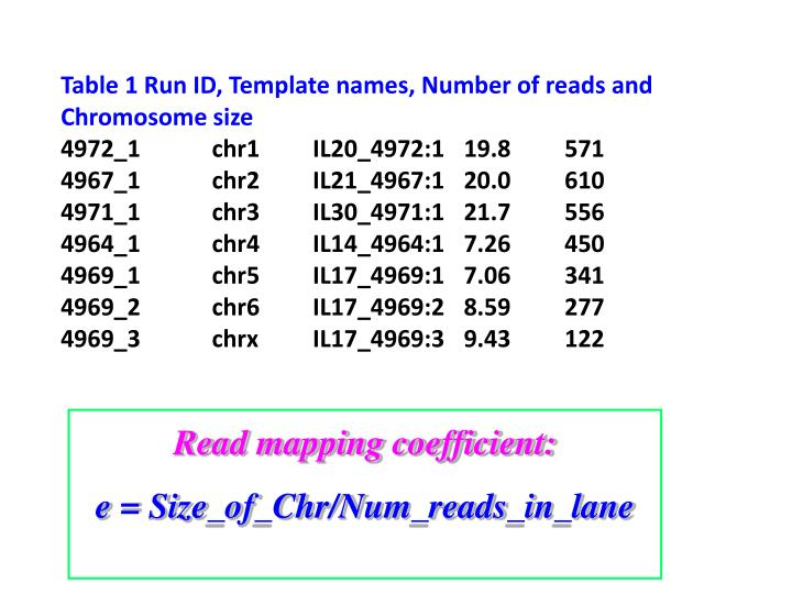 Table 1 Run ID, Template names, Number of reads and Chromosome size