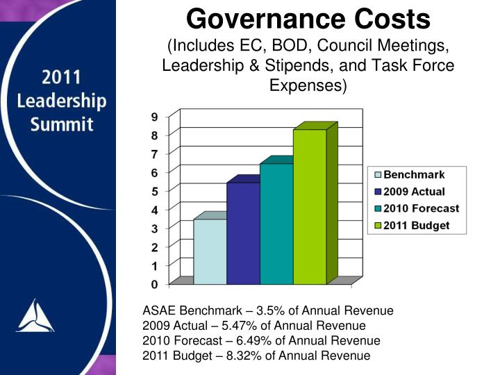 Governance Costs