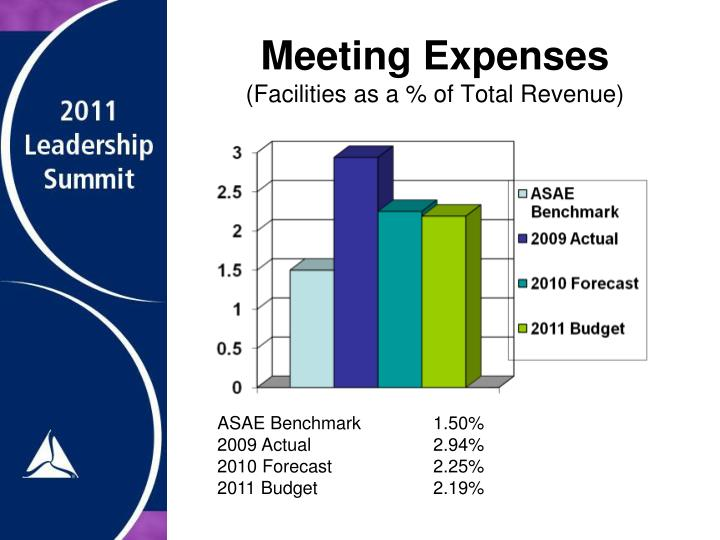 Meeting Expenses