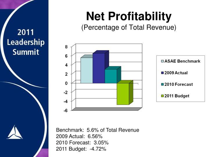 Net Profitability