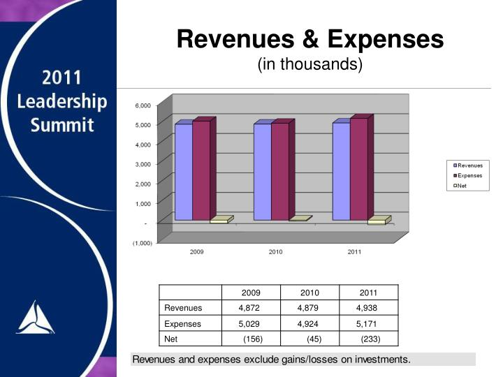 Revenues & Expenses
