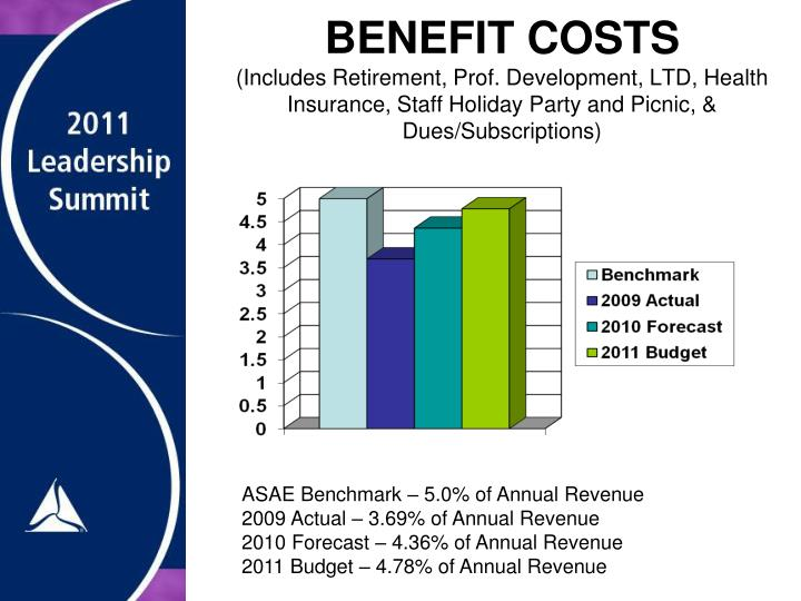 BENEFIT COSTS