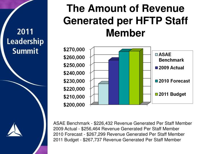 The Amount of Revenue Generated per HFTP Staff Member