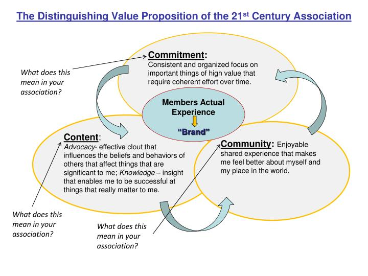 The Distinguishing Value Proposition of the 21