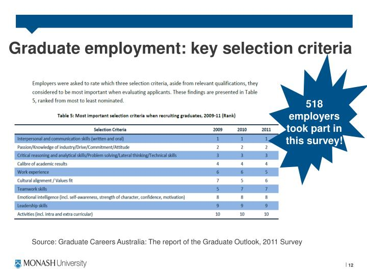 Graduate employment: key selection criteria
